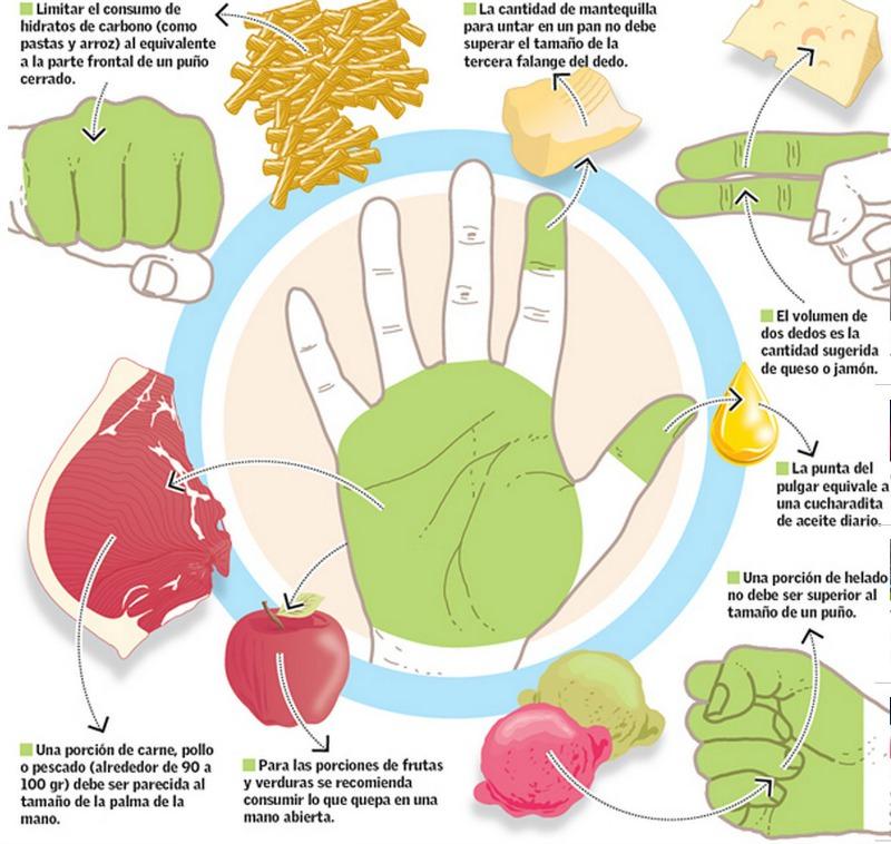 Dieta de la mano foto 1